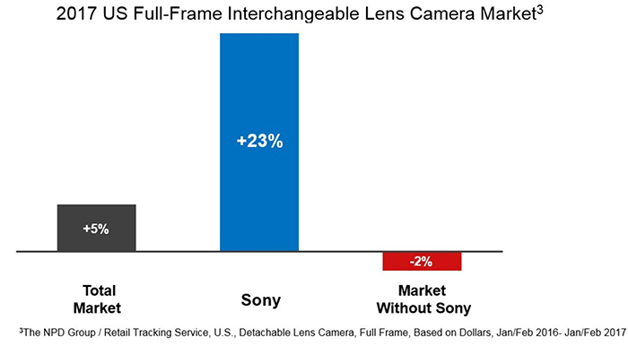 Sony_graph