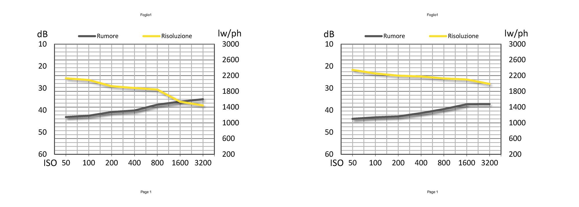 Risoluzione e rumore del sensore a colori e del sensore monocromatico