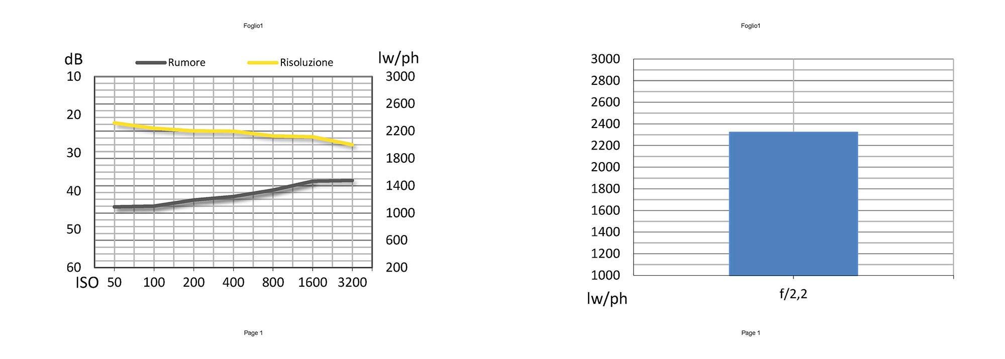 Risoluzione e rumore di entrambi i sensori