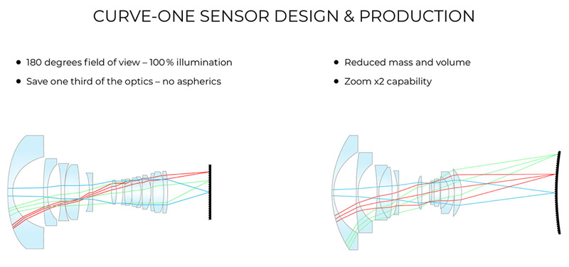 curve-one-sensore-curvo-design