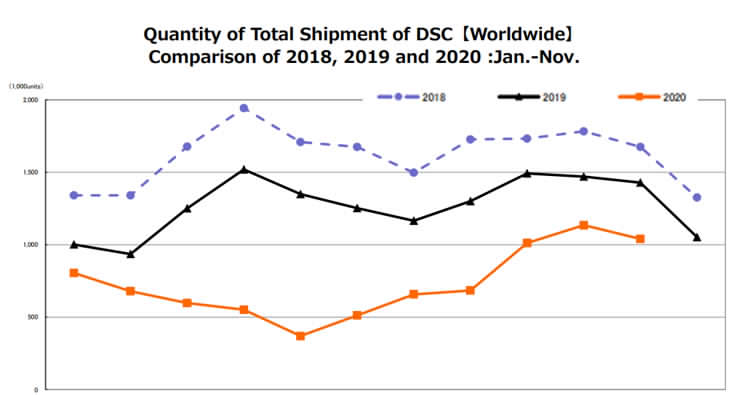 cipa-camera-sales-report-mercato-totale-november-2020
