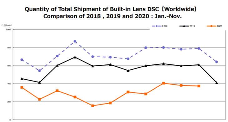 cipa-camera-sales-report-compatte-november-2020
