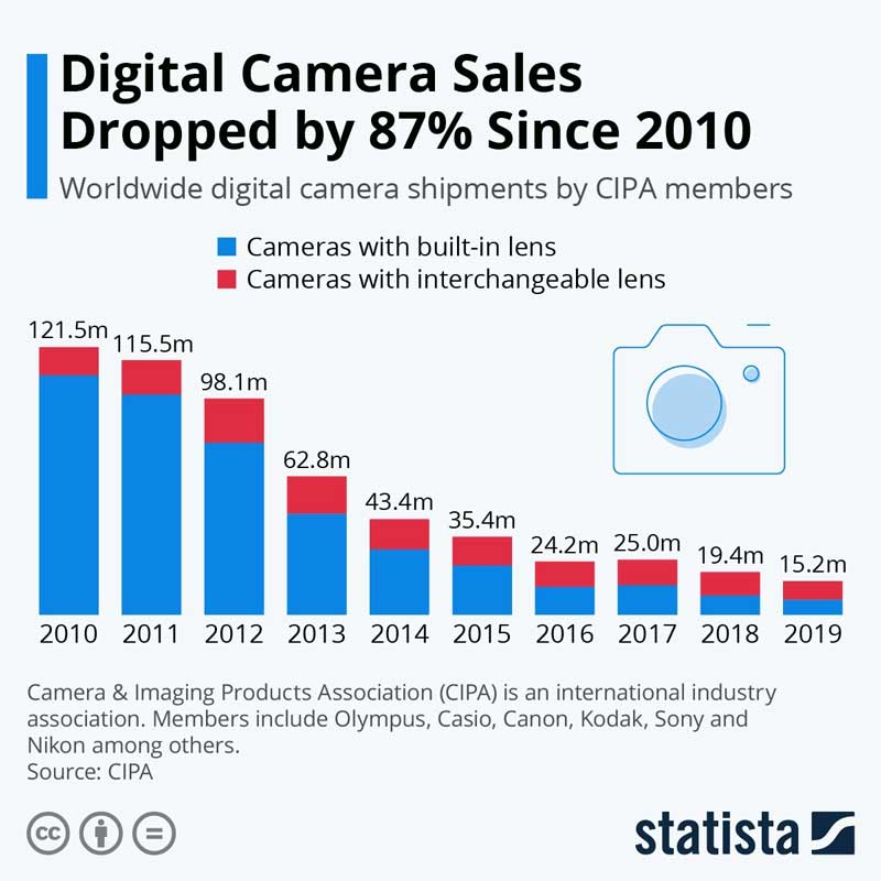 digital-camera-sales-since-2010