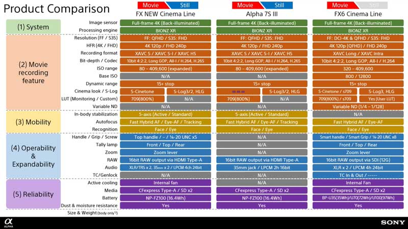 sony-fx3-slide-comparison