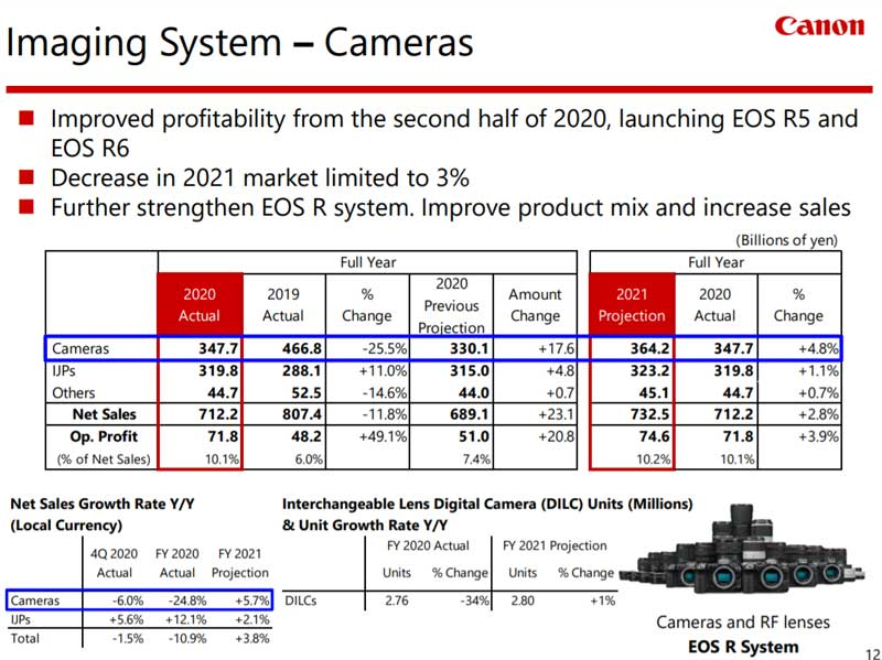 canon-fiscal-year-2020-cameras
