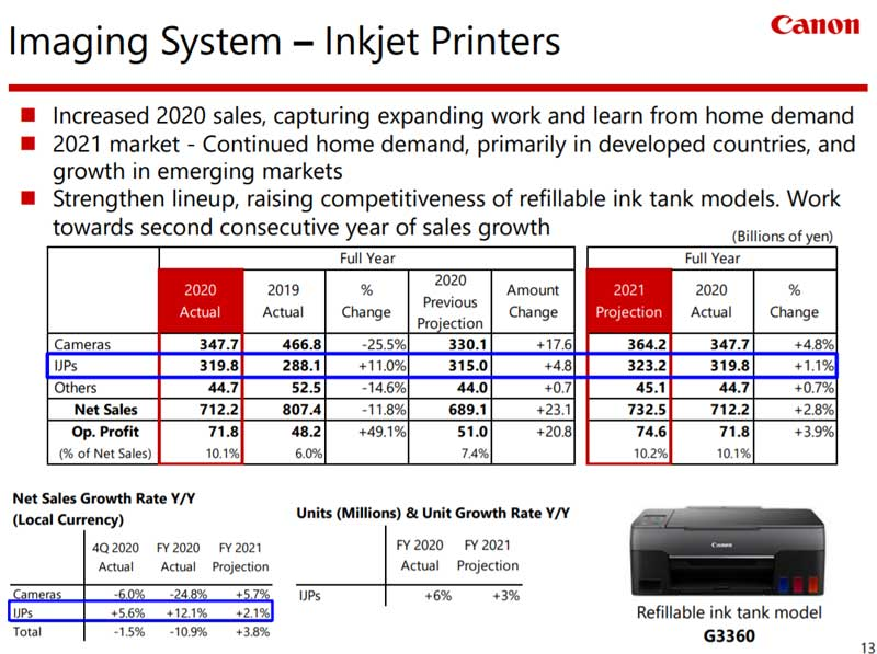 canon-fiscal-year-2020-inkjet