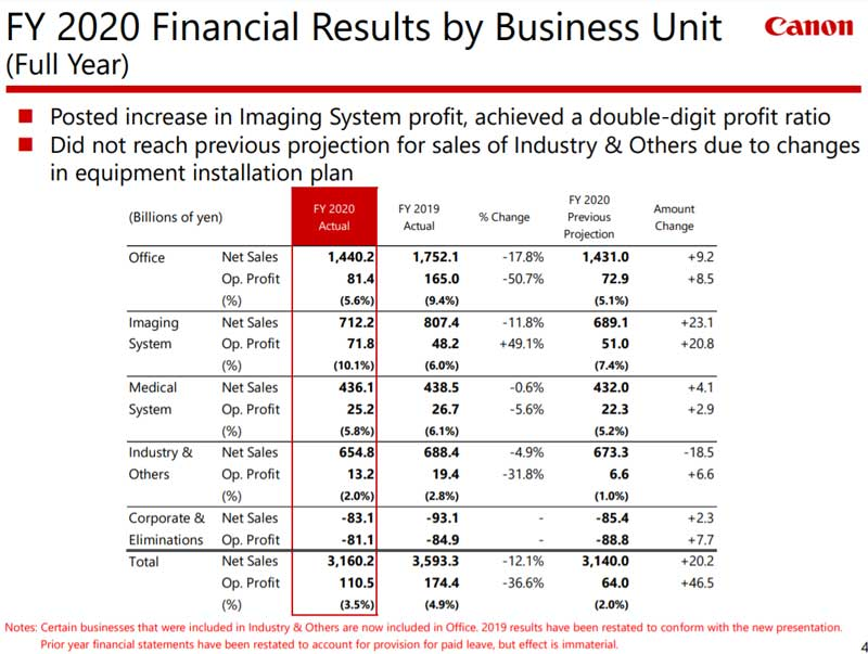 canon-fiscal-year-2020