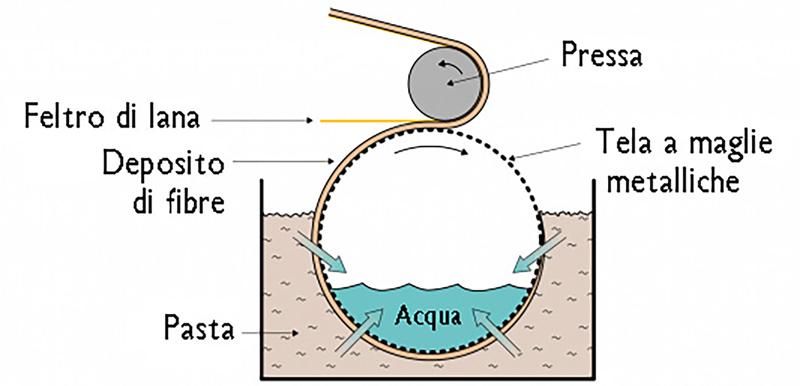 schema-forma-rotonda