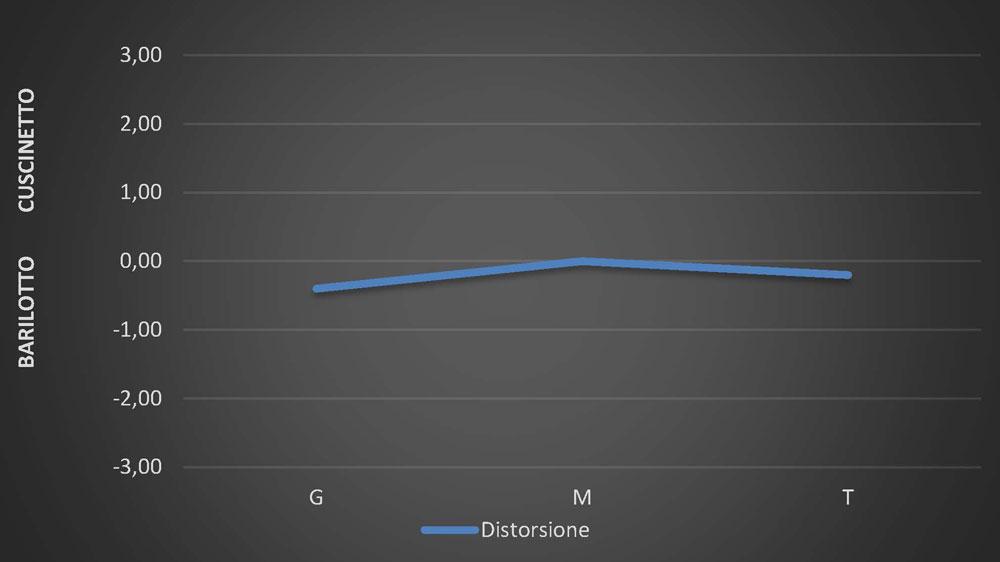 zeiss-2470-distorsione